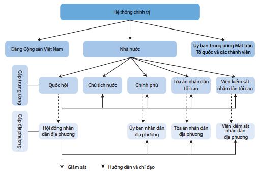 Hệ thống chính trị của Việt Nam và Hội đồng Nhân dân